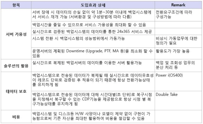 s_DR솔루션_기대효과