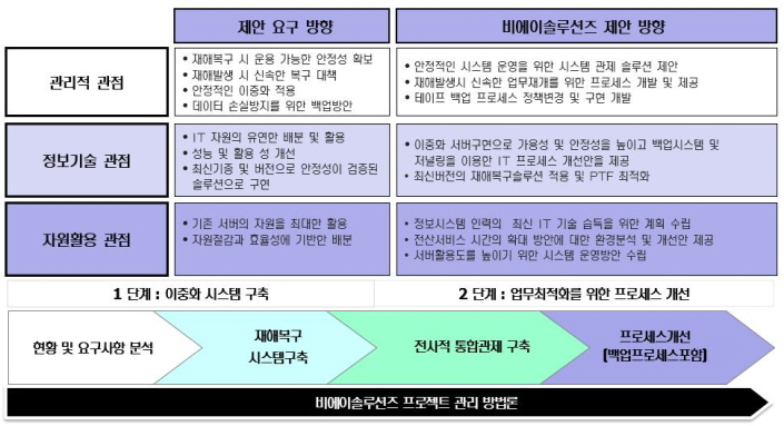 s_DR솔루션_방법론